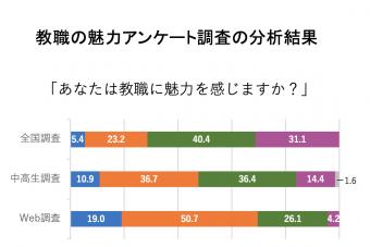 教職の魅力に関するアンケート調査の分析結果を掲載しました。